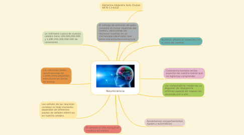 Mind Map: Neurociencia