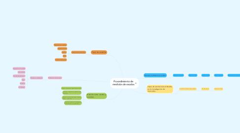 Mind Map: Procedimiento de medición de escalas