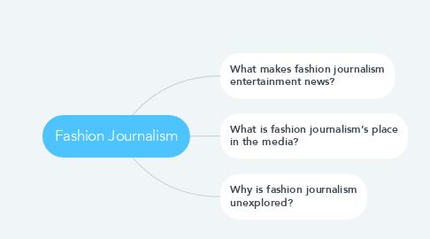 Mind Map: Fashion Journalism