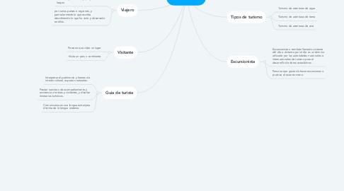 Mind Map: EL TURISMO