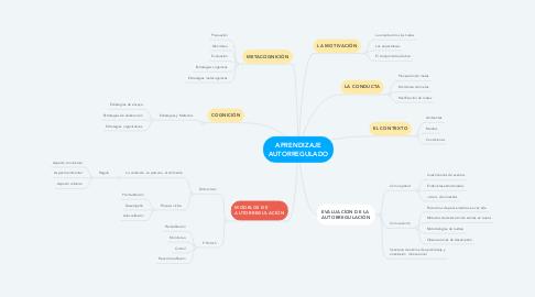 Mind Map: APRENDIZAJE AUTORREGULADO