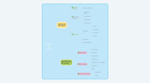 Mind Map: Análisis de puesto