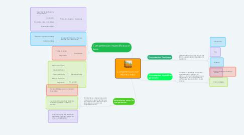 Mind Map: Competencias por Martha Alles