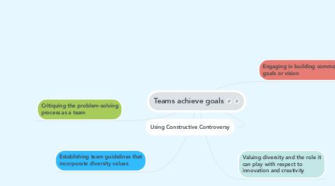 Mind Map: Teams achieve goals