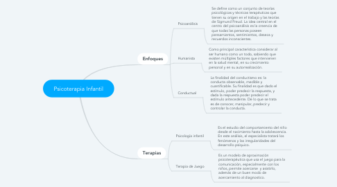 Mind Map: Psicoterapia Infantil