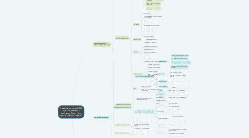 Mind Map: Структура услуг ADJOY: Идем от общего к частному. Какая у вас задача в общих чертах?