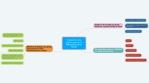 Mind Map: Productive and Joyful Journey In Making Research Study