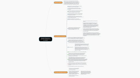 Mind Map: Проверка банковской гарантии: инструкция для поставщика