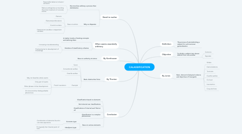 Mind Map: CALASSIFICATION