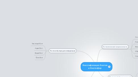 Mind Map: Классификация блогов и блогосфер