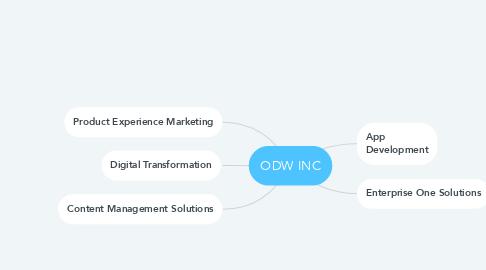 Mind Map: ODW INC