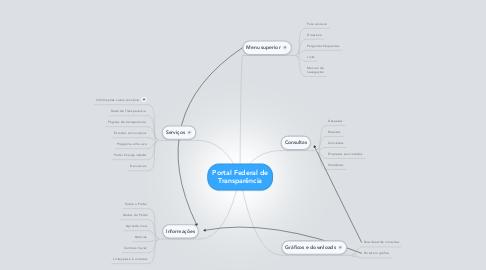 Mind Map: Portal Federal de Transparência