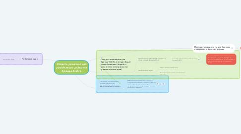Mind Map: Создать решение для устойчивого развития бренда Kiehl's