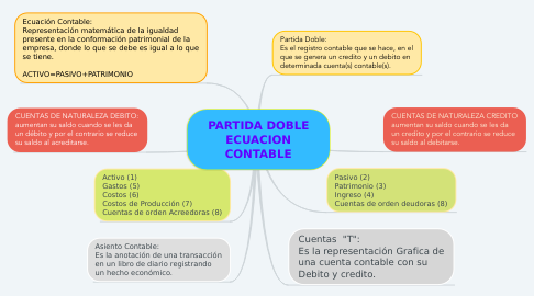 Mind Map: PARTIDA DOBLE ECUACION CONTABLE