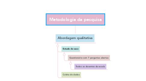 Mind Map: Metodologia da pesquisa