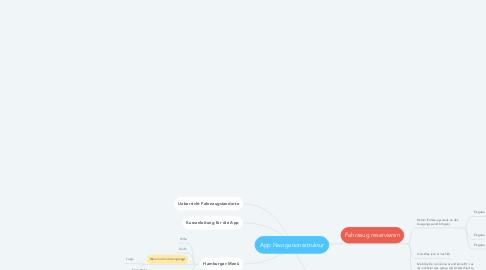 Mind Map: App Navigationsstruktur