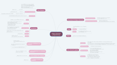 Mind Map: Object Oriented programming
