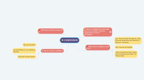 Mind Map: CONFIDENCE