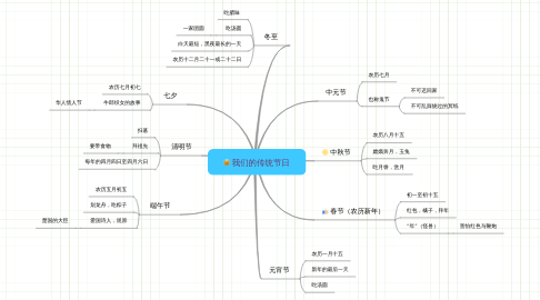 Mind Map: 我们的传统节日