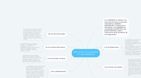 Mind Map: Relacion de la Contabilidad con otras disciplinas