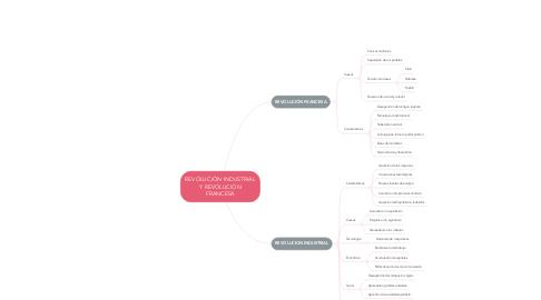 Mind Map: REVOLUCIÓN INDUSTRIAL Y REVOLUCIÓN FRANCESA