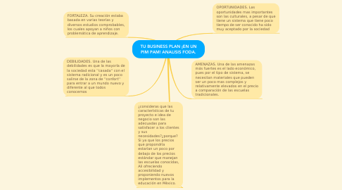 Mind Map: TU BUSINESS PLAN ¡EN UN PIM PAM! ANALISIS FODA.
