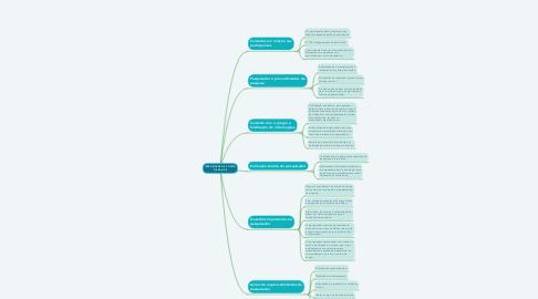 Mind Map: INTEGRIDADE NA COLETA DE DADOS