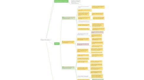 Mind Map: Amazon Summary