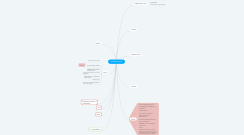Mind Map: привычка худеть