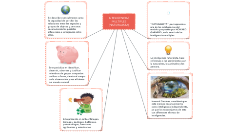 Mind Map: INTELIGENCIAS MULTIPLES (NATURALISTA)