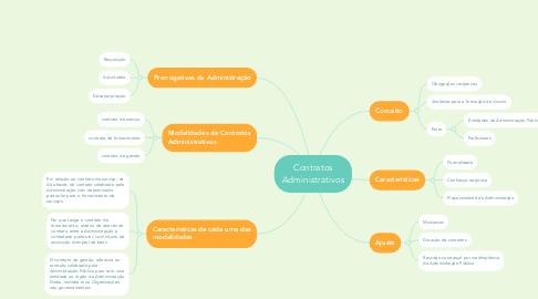 Mind Map: Contratos Administrativos