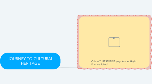 Mind Map: JOURNEY TO CULTURAL HERITAGE