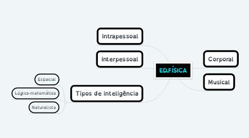 Mind Map: ED.FÍSICA
