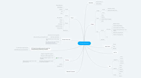 Mind Map: Human Resource