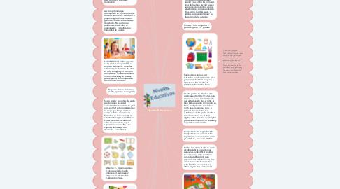 Mind Map: Niveles Educativos