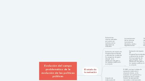 Mind Map: Evolución del campo problemático de la evolución de las políticas públicas