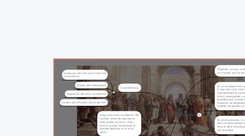 Mind Map: El Tiple Renacer
