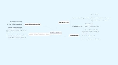 Mind Map: Marketing Hotelero