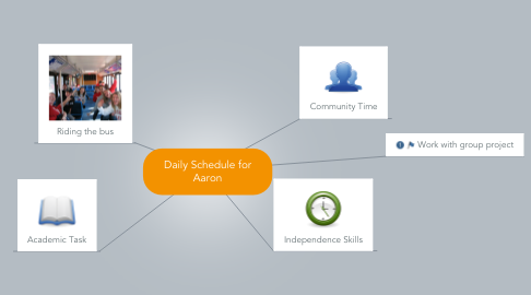 Mind Map: Daily Schedule for Aaron