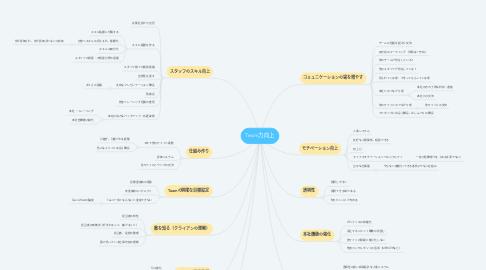 Mind Map: Team力向上