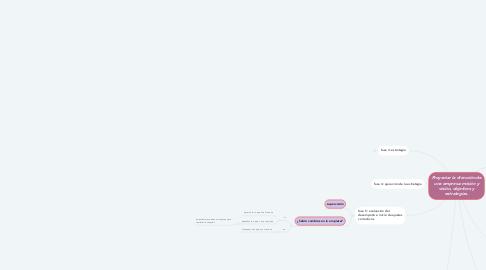 Mind Map: Proyectar la dirección de una empresa: misión y visión, objetivos y estrategias.