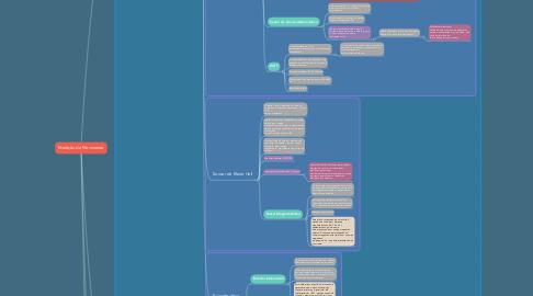 Mind Map: Medição de Movimento