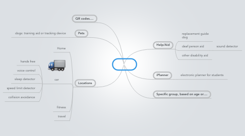 Mind Map: Ideas