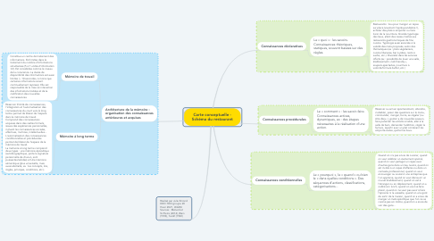 Mind Map: Carte conceptuelle - Schéma du restaurant