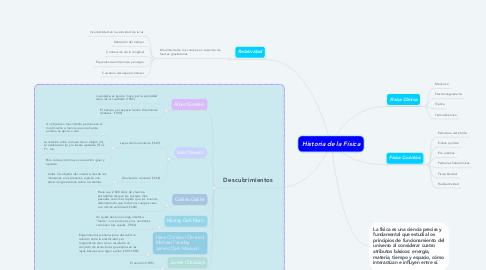 Mind Map: Historia de la Física