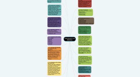 Mind Map: Comunicación y sus didácticas