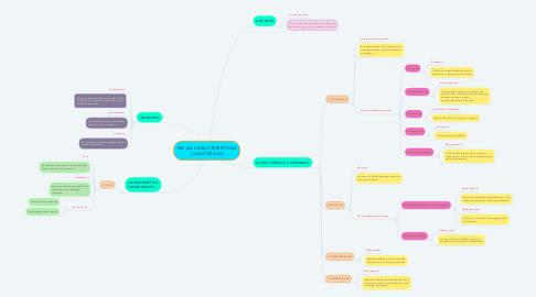 Mind Map: NIF A4 CARACTERÍSTICAS CUALITATIVAS