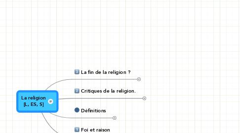 Mind Map: La religion [L, ES, S]