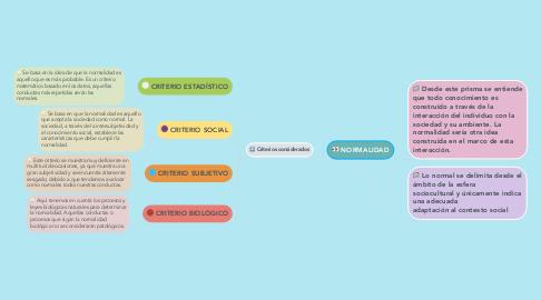 Mind Map: NORMALIDAD