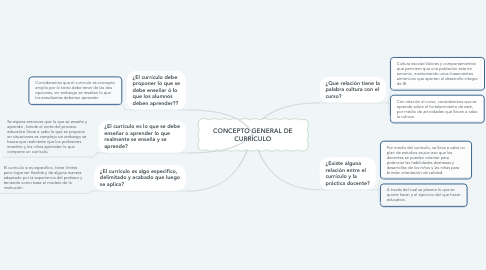 Mind Map: CONCEPTO GENERAL DE CURRÍCULO